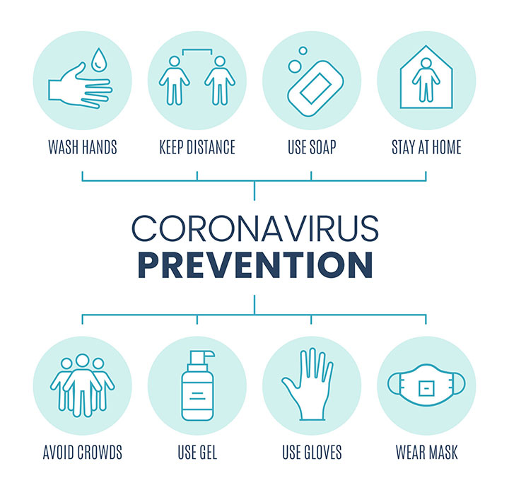 Guidelines to Protect Your Near and Dear Ones from Covid 19